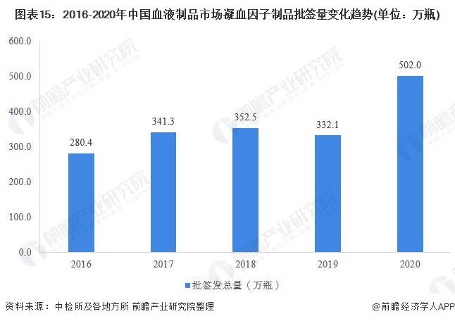 图表15:2016-2020年中国血液制品市场凝血因子制品批签量变化趋势(单位:万瓶)