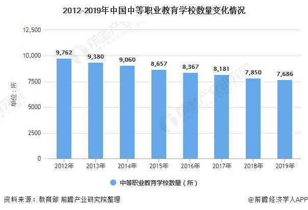 2012-2019年中国中等职业教育学校数量变化情况