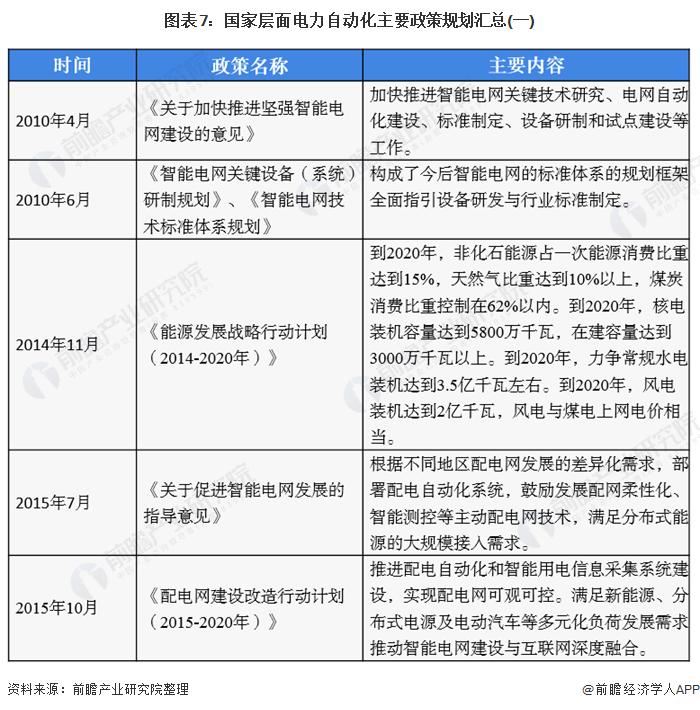 图表7:国家层面官网自动化主要政策规划汇总(一)