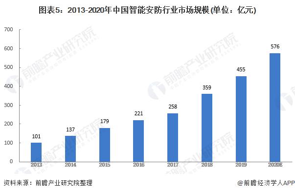 图表5:2013-2020年中国智能安防行业市场规模(单位:亿元)