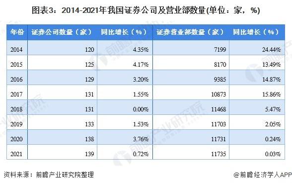 图表3:2014-2021年我国证券公司及营业部数量(单位:家,%)