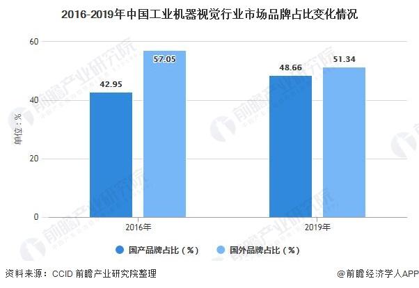 2016-2019年中国工业机器视觉行业市场品牌占比变化情况