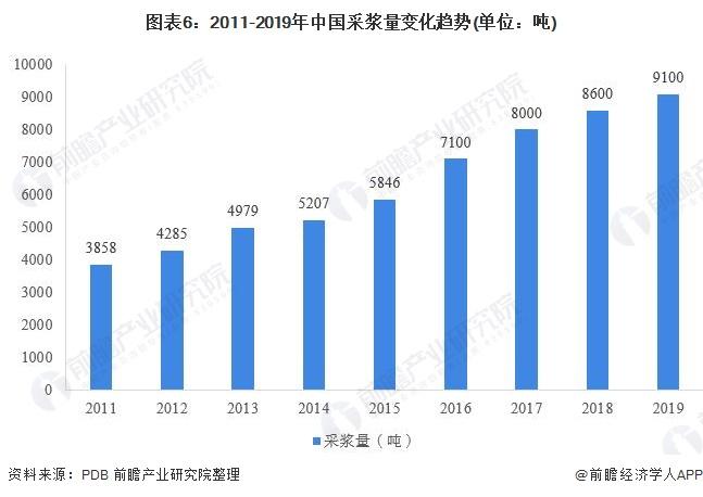 图表6:2011-2019年中国采浆量变化趋势(单位:吨)