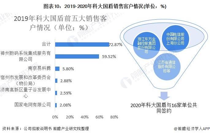 圖表10:2019-2020年科大國盾銷售客戶情況(單位:%)