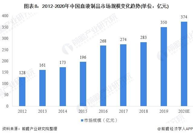 图表8:2012-2020年中国血液制品市场规模变化趋势(单位:亿元)