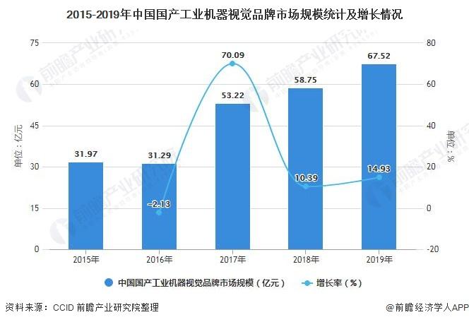 2015-2019年中国国产工业机器视觉品牌市场规模统计及增长情况