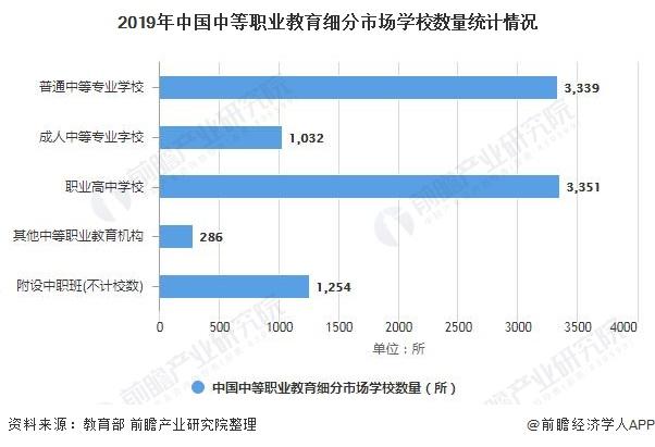 2019年中国中等职业教育细分市场学校数量统计情况