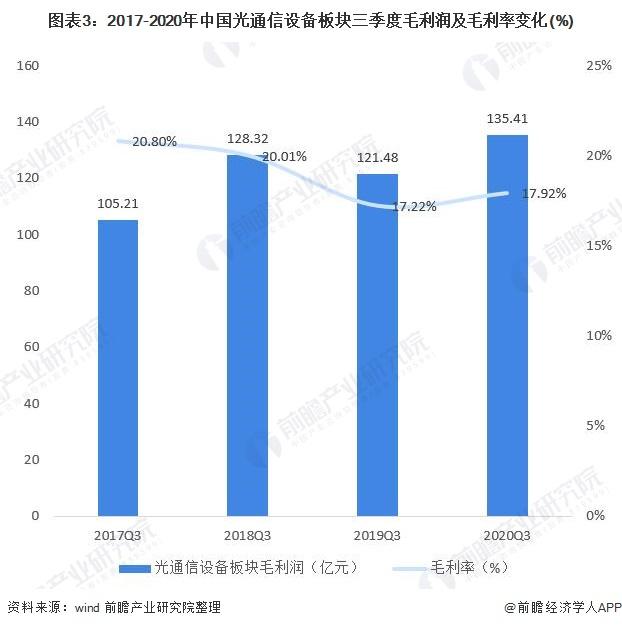 图表3:2017-2020年中国光通信设备板块三季度毛利润及毛利率变化(%)