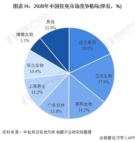 图表14:2020年中国狂免市场竞争格局(单位,%)