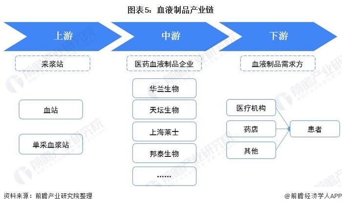 图表5:血液制品产业链