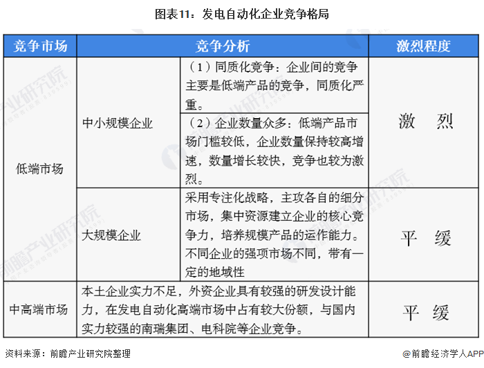 图表11:发电自动化企业竞争格局