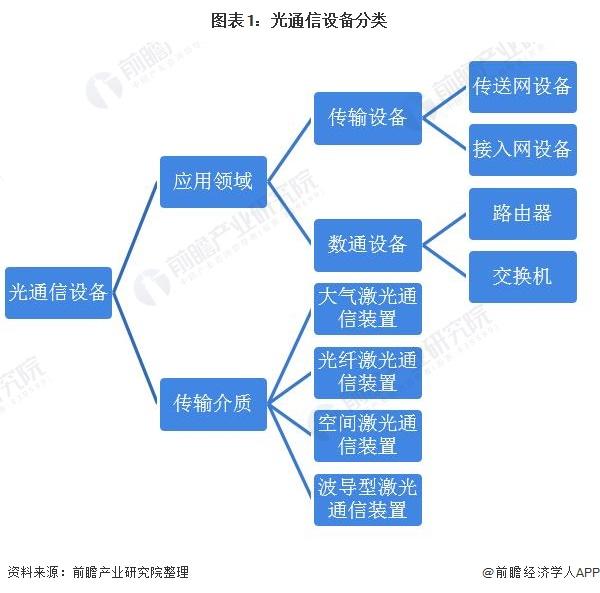 图表1:光通信设备分类