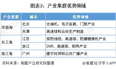 图表2:产业集群优势领域