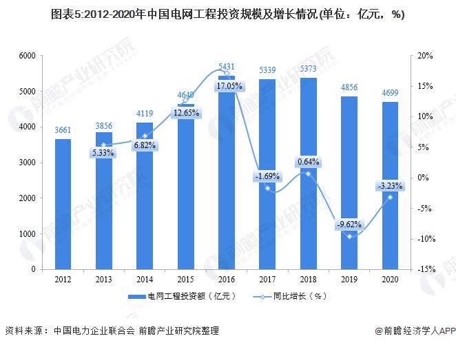 图表5:2012-2020年中国千赢工程投资规模及增长情况(单位:亿元,%)