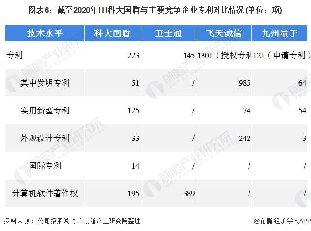 圖表6:截至2020年H1科大國盾與主要競爭企業專利對比情況(單位:項)