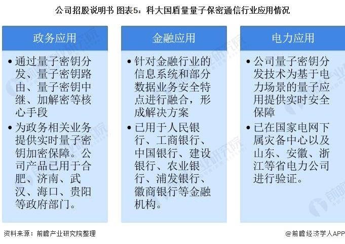 公司招股說明書 圖表5:科大國盾量量子保密通信行業應用情況