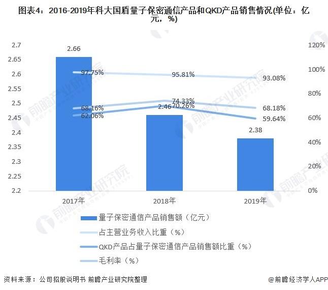 圖表4:2016-2019年科大國盾量子保密通信產品和QKD產品銷售情況(單位:億元,%)