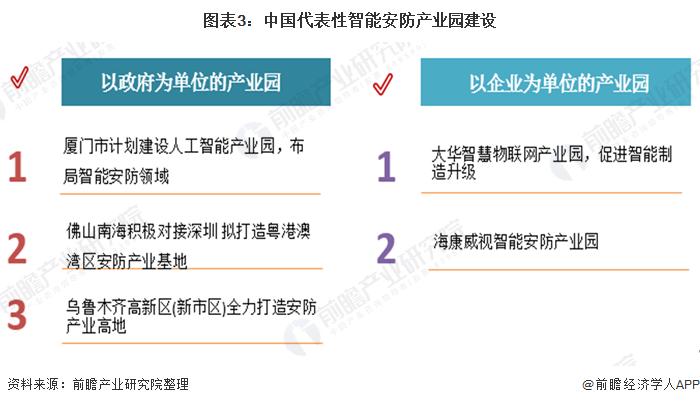 图表3:中国代表性智能安防产业园建设