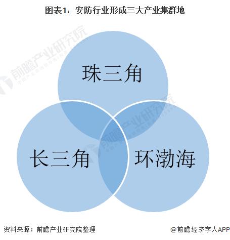 图表1:安防行业形成三大产业集群地