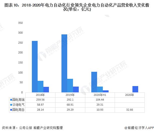 图表10:2018-2020年官网自动化行业领先企业官网自动化产品营业收入变化情况(单位:亿元)