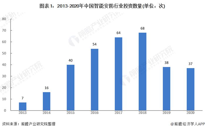 图表1:2013-2020年中国智能安防行业投资数量(单位:次)