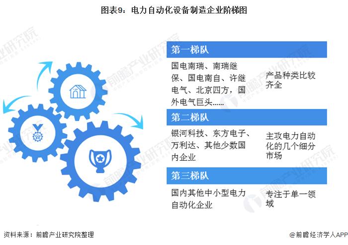 图表9:官网自动化客户端制造企业阶梯图
