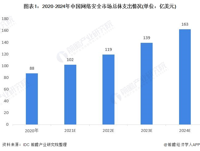 圖表1:2020-2024年中國網絡安全市場總體支出情況(單位:億美元)