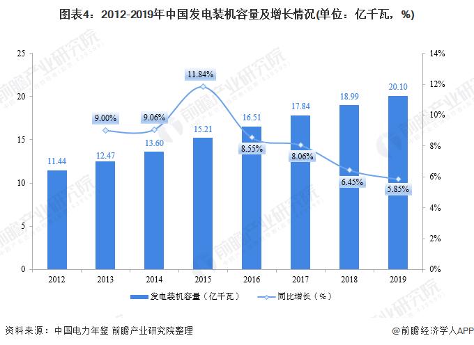 图表4:2012-2019年中国发电装机容量及增长情况(单位:亿千瓦,%)