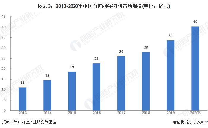 图表3:2013-2020年中国智能楼宇对讲市场规模(单位:亿元)