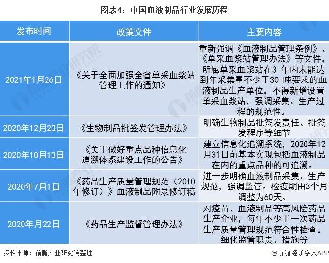 图表4:中国血液制品行业发展历程