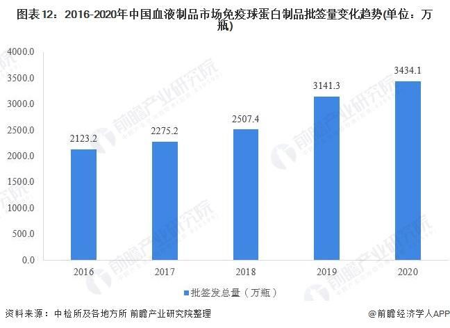 图表12:2016-2020年中国血液制品市场免疫球蛋白制品批签量变化趋势(单位:万瓶)