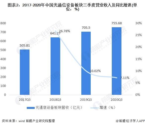 图表2:2017-2020年中国光通信设备板块三季度营业收入及同比增速(单位:%)