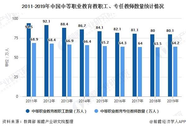 2011-2019年中国中等职业教育教职工、专任教师数量统计情况