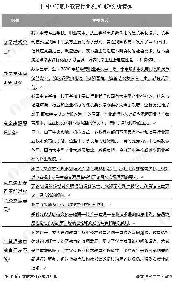 中国中等职业教育行业发展问题分析情况