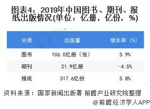 图表4:2019年中国图书、期刊、报纸出版情况(单位:亿册,亿份,%)