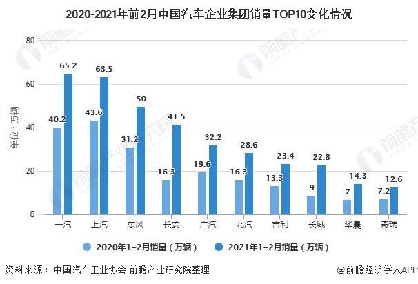 2020-2021年前2月中国汽车企业集团销量TOP10变化情况