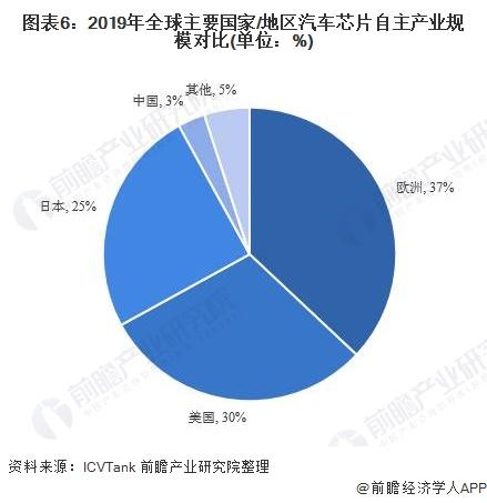 图表6:2019年全球主要国家/地区汽车芯片自主产业规模对比(单位:%)