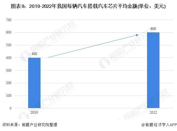 图表9:2019-2022年我国每辆汽车搭载汽车芯片平均金额(单位:美元)