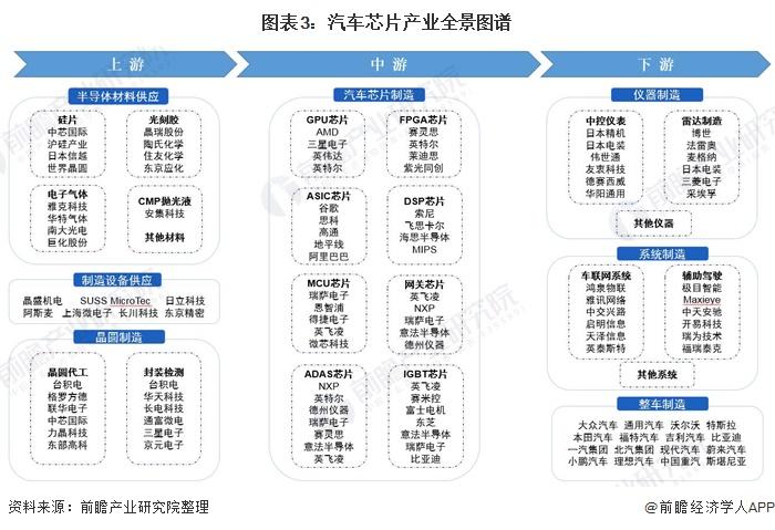 图表3:汽车芯片产业全景图谱