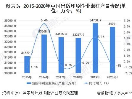 图表3:2015-2020年中国出版印刷企业装订产量情况(单位:万令,%)