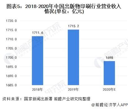 图表5:2018-2020年中国出版物印刷行业营业收入情况(单位:亿元)