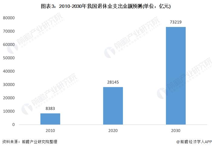 圖表3:2010-2030年我國退休金支出金額預測(單位:億元)