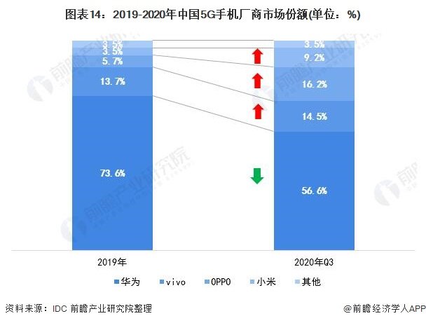 图表14:2019-2020年中国5G手机厂商市场份额(单位:%)