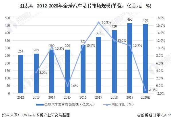 图表4:2012-2020年全球汽车芯片市场规模(单位:亿美元,%)