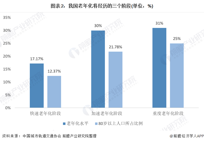 圖表2:我國老年化將經歷的三個階段(單位:%)