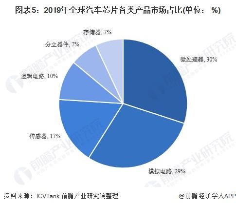 图表5:2019年全球汽车芯片各类产品市场占比(单位: %)