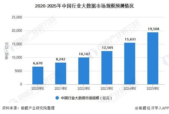 2020-2025年中国行业大数据市场规模预测情况