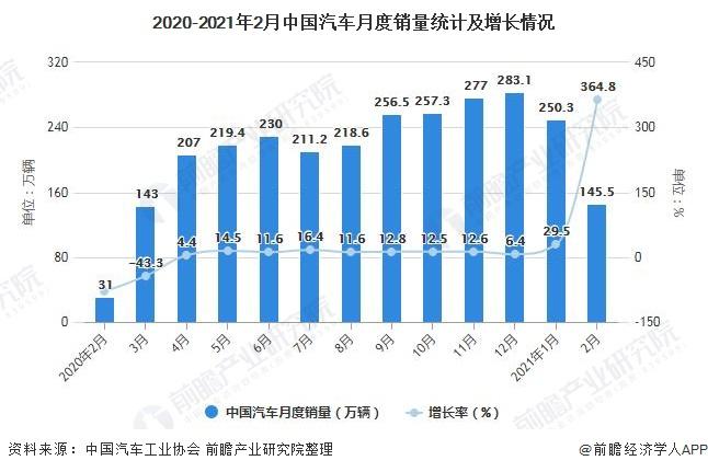 2020-2021年2月中国汽车月度销量统计及增长情况