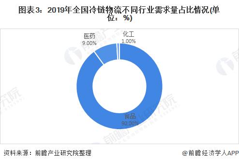 图表3:2019年全国冷链物流不同行业需求量占比情况(单位:%)