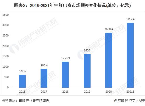 图表2:2016-2021年生鲜电商市场规模变化情况(单位:亿元)